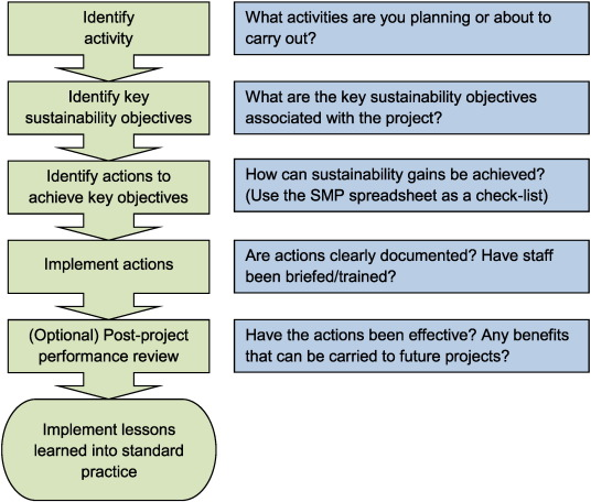 The rationale for simple approaches for sustainability assessment download high res image 589kb pronofoot35fo Gallery