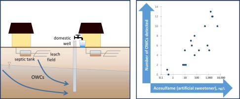 Septic systems as sources of organic wastewater compounds in