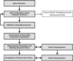 Smartphone-based noise mapping: Integrating sound level