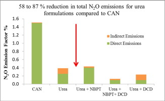 Reducing nitrous oxide emissions by changing N fertiliser use from