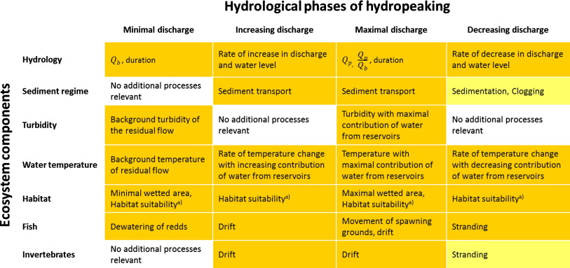 A conceptual framework for hydropeaking mitigation - ScienceDirect