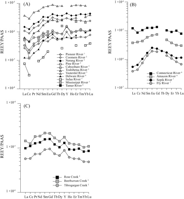 Coral skeletal geochemistry as a monitor of inshore water