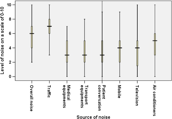 Assessment of noise pollution in and around a sensitive zone