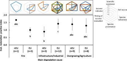 Ecological restoration across the Mediterranean Basin as