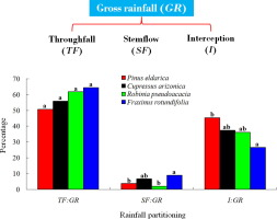 The importance of considering rainfall partitioning in