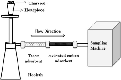 Chemical analysis and potential health risks of hookah