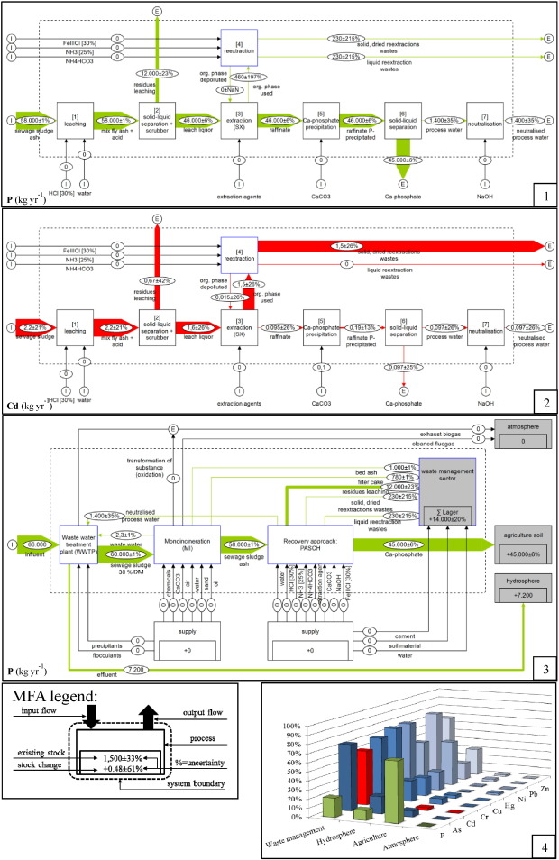Phosphorus recovery from munil wastewater: An integrated ... on