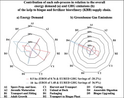 Energy performance and greenhouse gas emissions of kelp cultivation