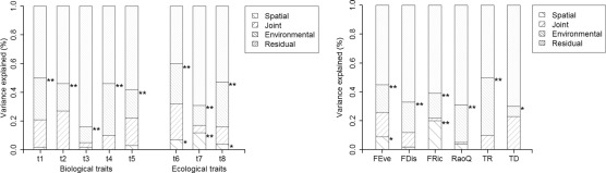Different responses of functional traits and diversity of stream