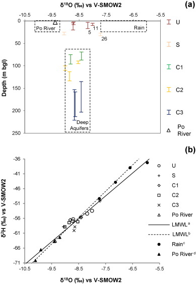 Pollutant Sources In An Arsenic Affected Multilayer Aquifer In The