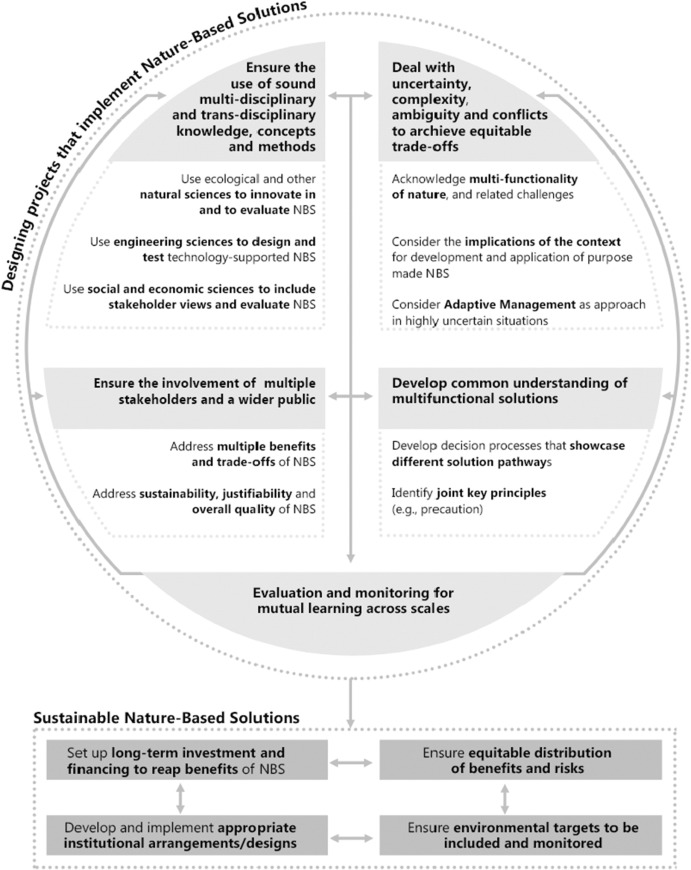 The Science Policy And Practice Of Nature Based Solutions