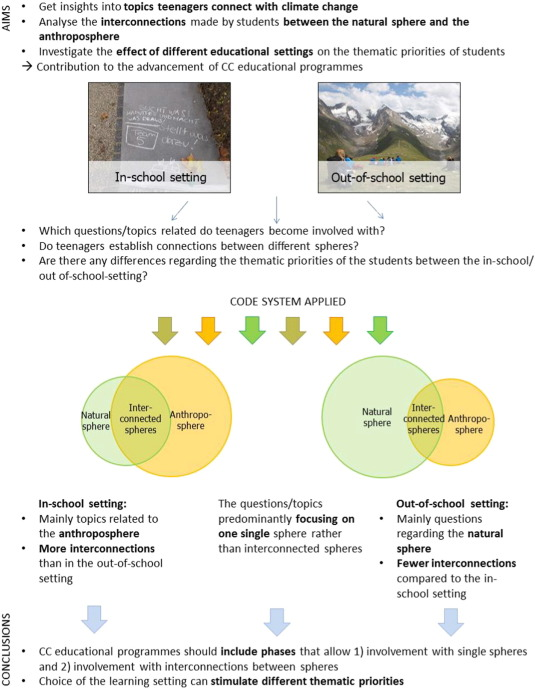 climate change in young people s minds from categories towards