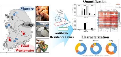 Characterization of antibiotic resistance genes in
