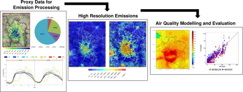 An emission processing system for air quality modelling in the