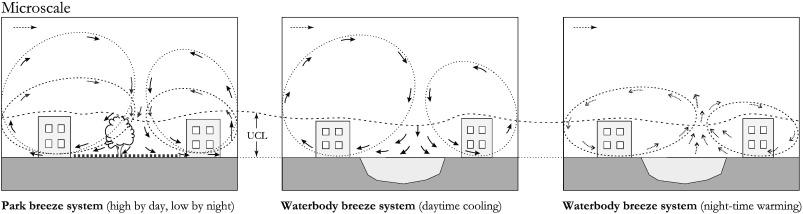 Utilising green and bluespace to mitigate urban heat island