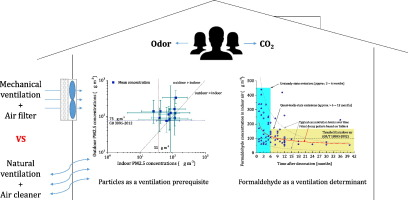 Indoor air pollutants, ventilation rate determinants and