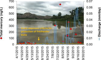 Erosion of the Alberta badlands produces highly variable and