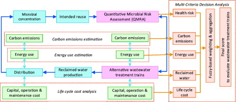 fit for purpose wastewater treatment conceptualization to rh sciencedirect com Wastewater Treatment Steps Wastewater Treatment System