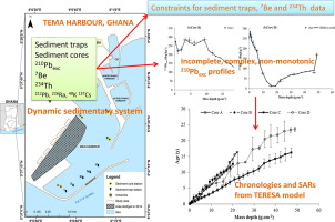 Settling fluxes and sediment accumulation rates by the