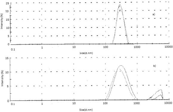 Filter feeders increase sedimentation of titanium dioxide