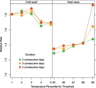 The impact of heat waves and cold spells on respiratory