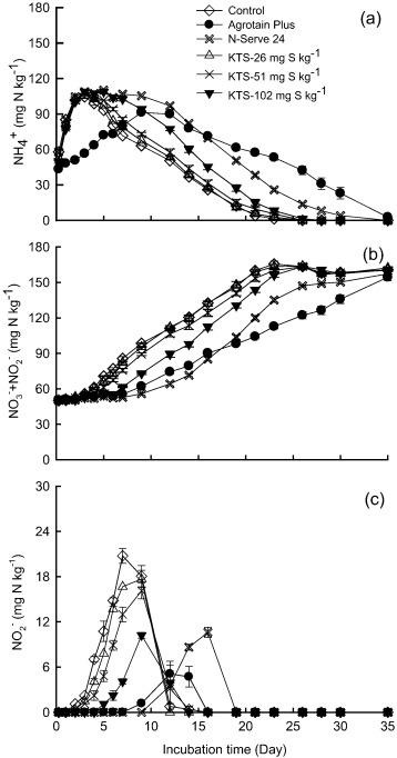Evaluation of potassium thiosulfate as a nitrification