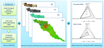 Map 31 Texas River Basins.Spatial And Temporal Changes In Biodiversity And Ecosystem Services