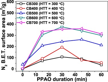 Thermal air oxidation changes surface and adsorptive