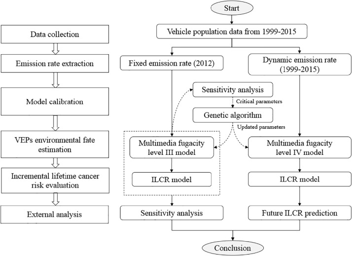 Quantitative assessment of human health risks induced by vehicle
