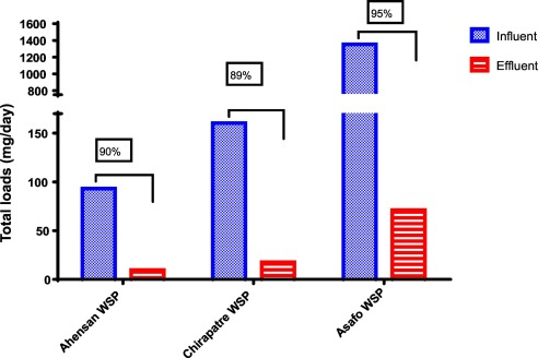 Occurrence Of Antibiotics In Rivers