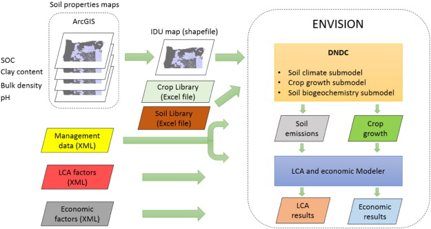 A regional scale modeling framework combining biogeochemical