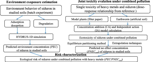 Ecological risk evaluation of combined pollution of herbicide