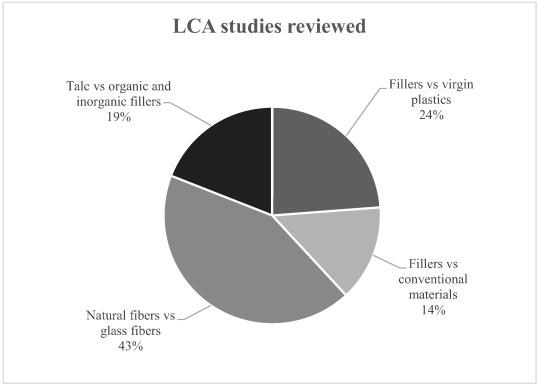 Are functional fillers improving environmental behavior of plastics