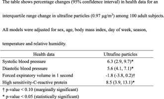 Association of ultrafine particles with cardiopulmonary