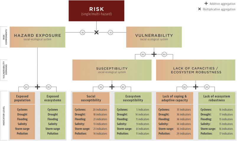 Vulnerability and risk of deltaic social-ecological systems