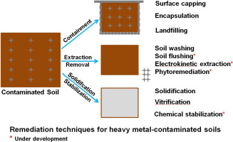 advantages and disadvantages of soil pollution