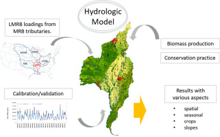 Map 31 Texas River Basins.Biomass Production In The Lower Mississippi River Basin Mitigating