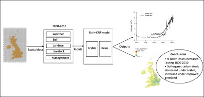 Impact of two centuries of intensive agriculture on soil carbon