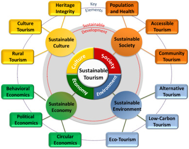 Toward sustainability tourism in the republic