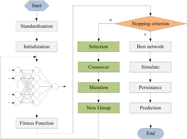 Development of a stacked ensemble model for forecasting and
