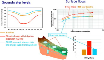 Future irrigation expansion outweigh groundwater recharge gains from