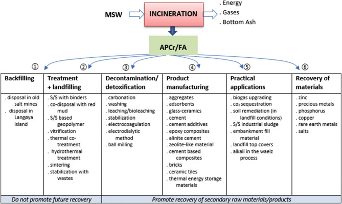 Technologies for the management of MSW incineration ashes from gas