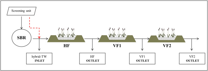 Hydraulic reliability of a horizontal wetland for wastewater