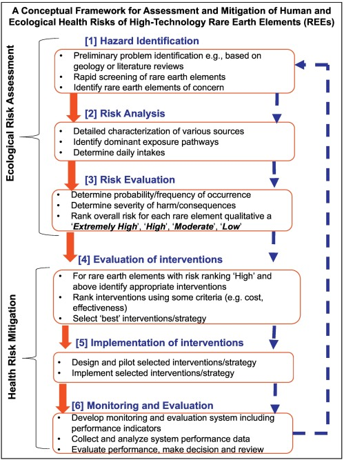 sources behaviour and environmental and human health risks of high rh sciencedirect com