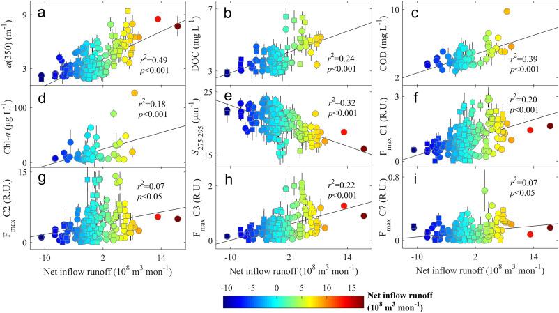 Response of dissolved organic matter optical properties to net