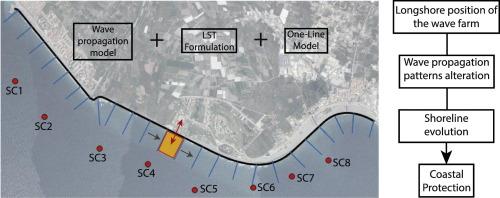 Wave farm effects on the coast: The alongshore position