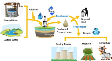 Treatment Modalities For The Reuse Of Produced Waste From Oil And Gas Development Sciencedirect
