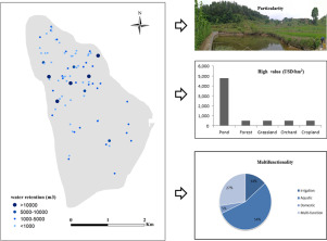 assessment of the ecosystem services provided by ponds in hilly