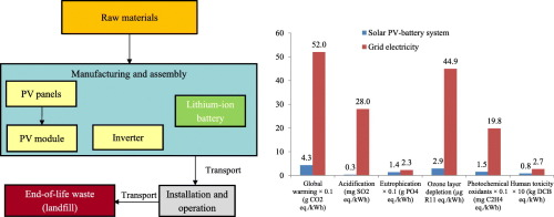 Environmental Impacts Of Small Scale Hybrid Energy Systems Coupling Solar Photovoltaics And Lithium Ion Batteries Sciencedirect