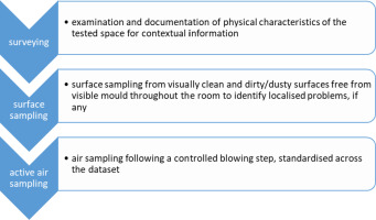 Surface and passive/active air mould sampling: A testing